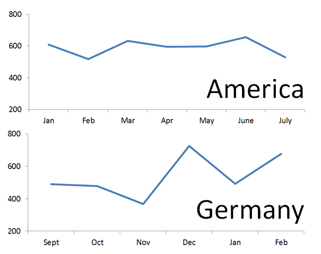 Our average monthly grocery bill in America vs. Germany.