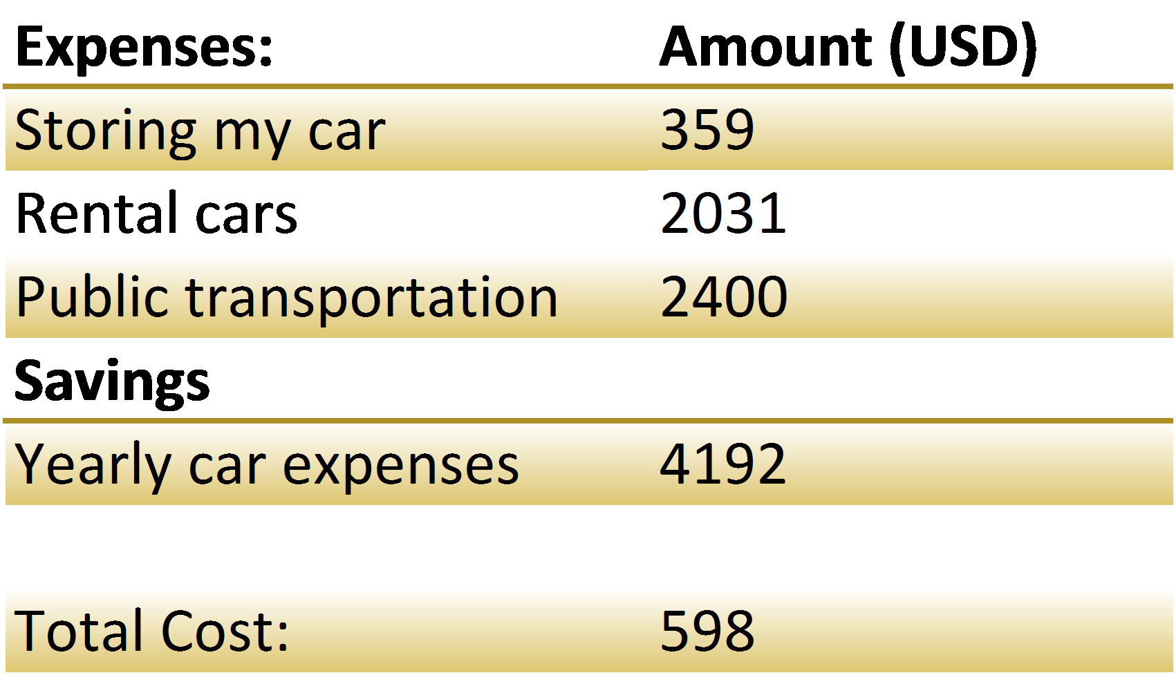 Vehicle related costs.| One Year Without a Vehicle.